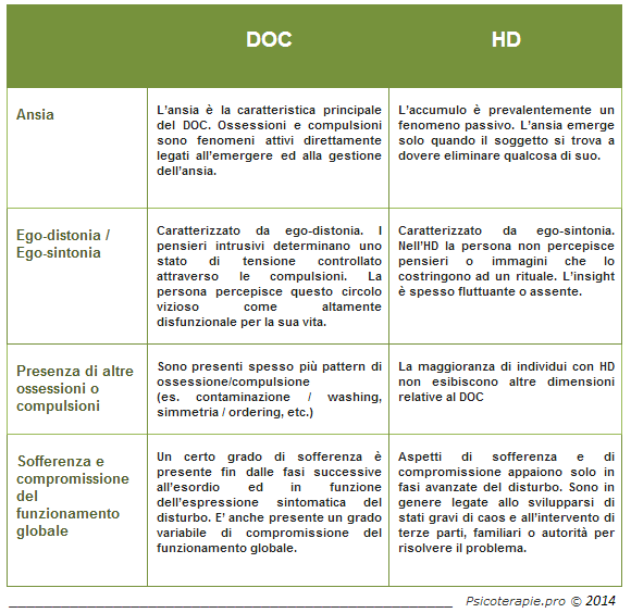 Fig.2 - Differenze fondamentali tra DOC e HD
